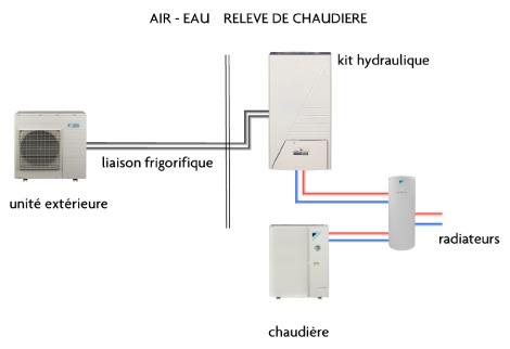 prix pompe a chaleur air eau. perfect pompe chaleur aireau split